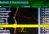 I finished my main pass through Rock Band 3&#8216;s Expert vocals this week, which turned out prettywell. The totals: all 83 songs gold-starred, 63/83 FCs (100%&#8217;s), and 8th place overall...